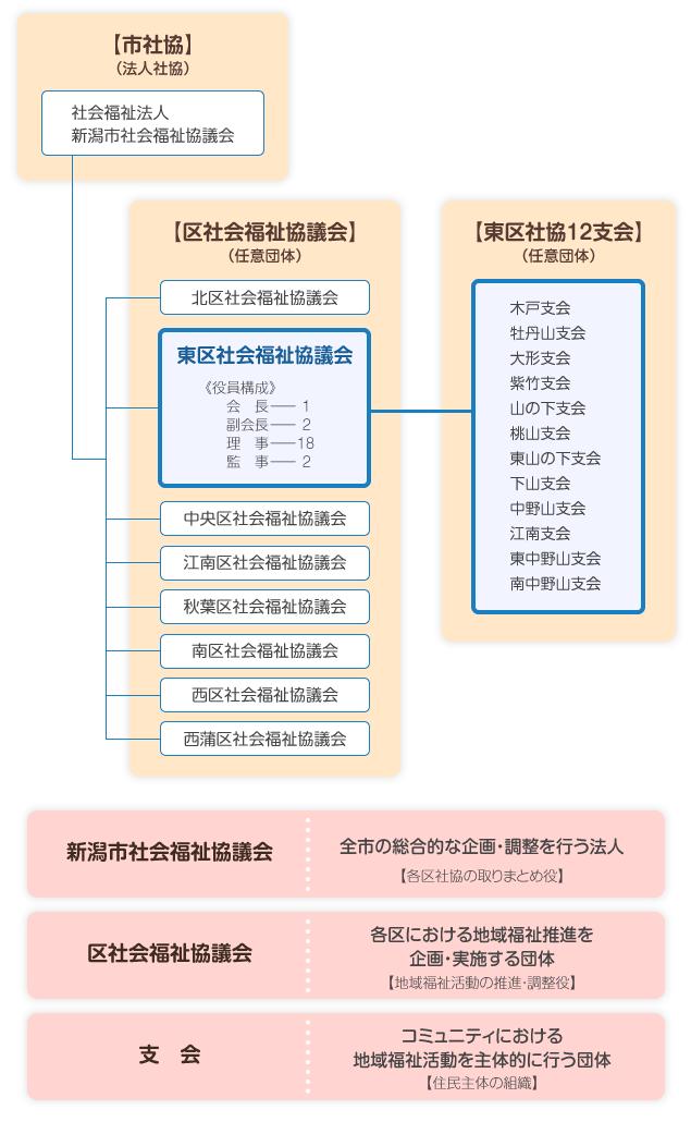 新潟市社会福祉協議会組織図